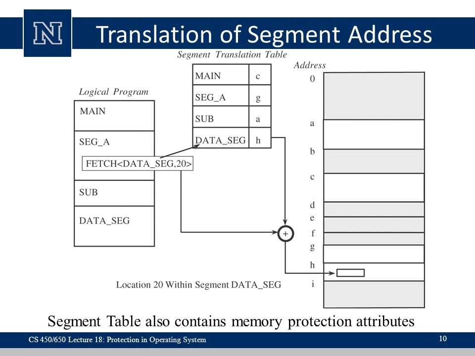 Translation of Segment Address