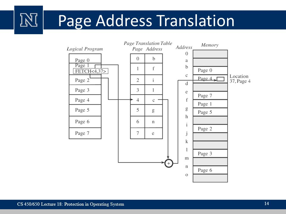 Page Address Translation