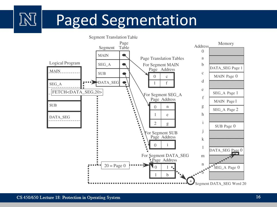 Paged Segmentation CS 450/650 Lecture 18: Protection in Operating System