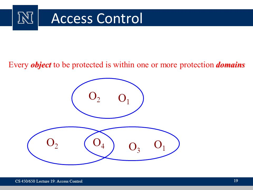 Access Control Every object to be protected is within one or more protection domains. O2. Domain 1.