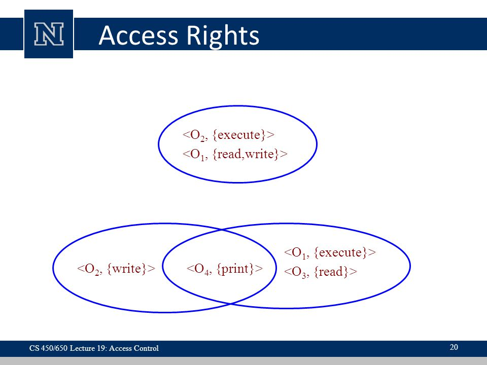 Access Rights Domain 1 Domain 3 Domain 2 <O2, {execute}>