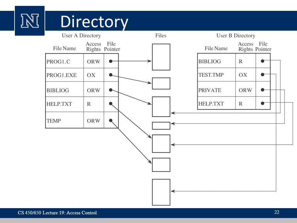 Directory CS 450/650 Lecture 19: Access Control