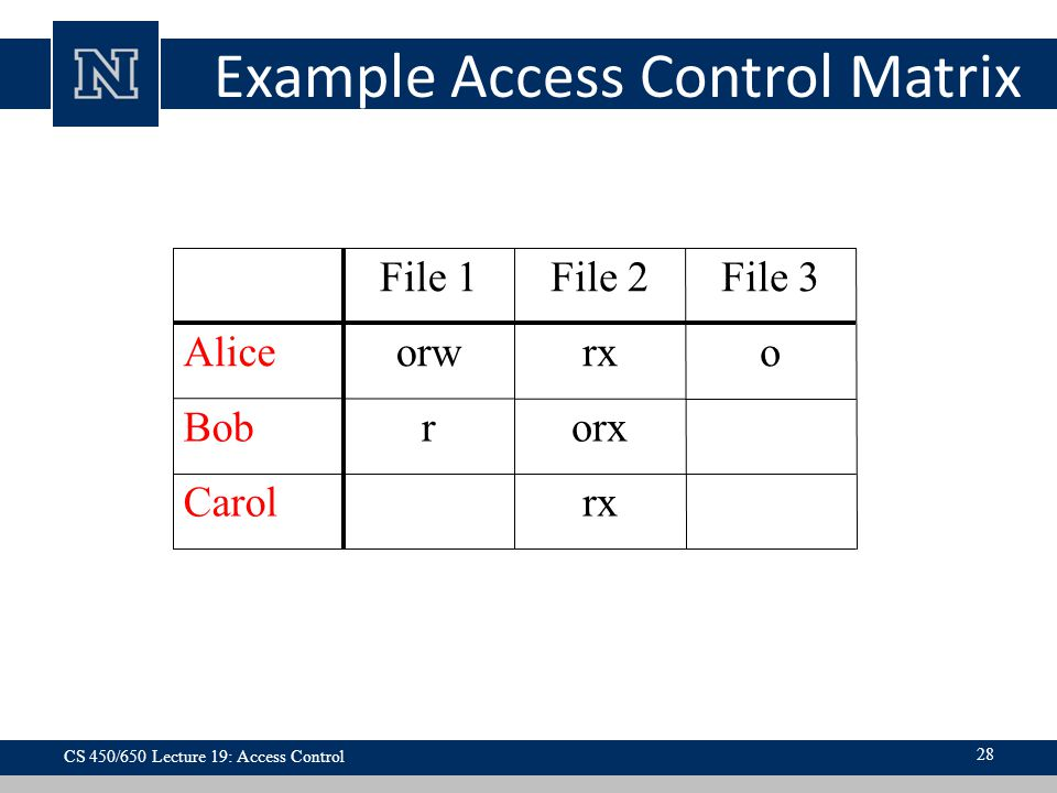 Example Access Control Matrix