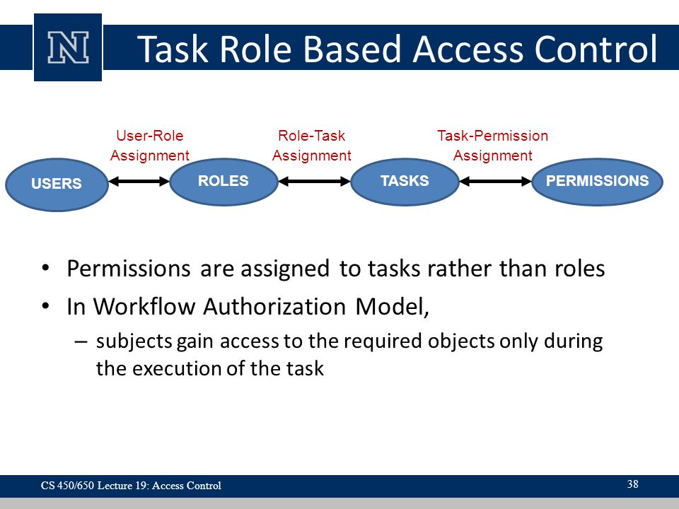 Task Role Based Access Control