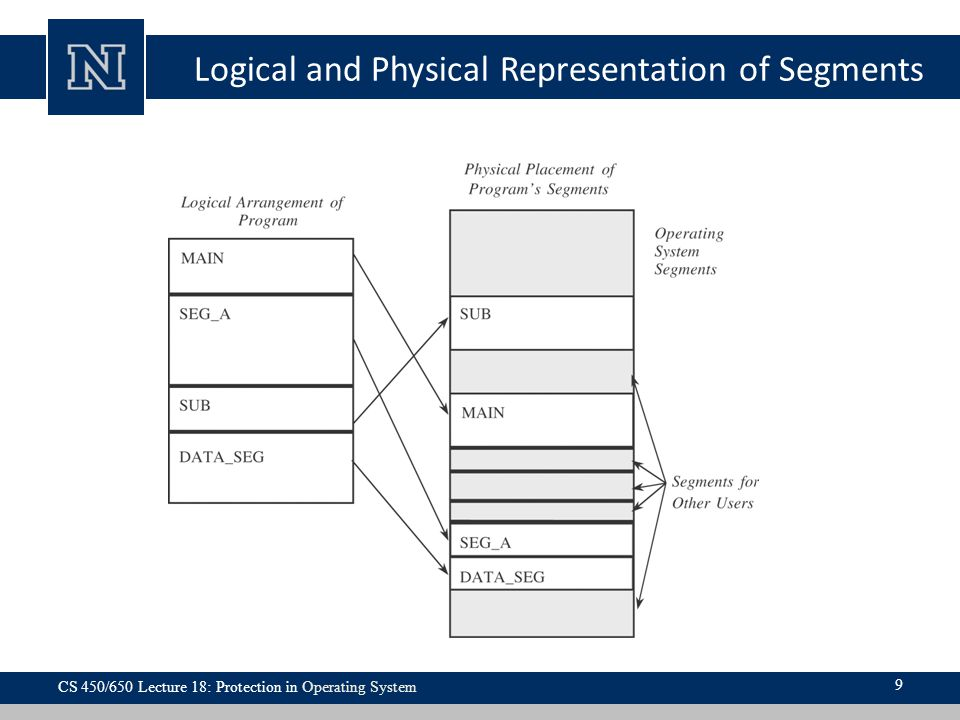 Logical and Physical Representation of Segments