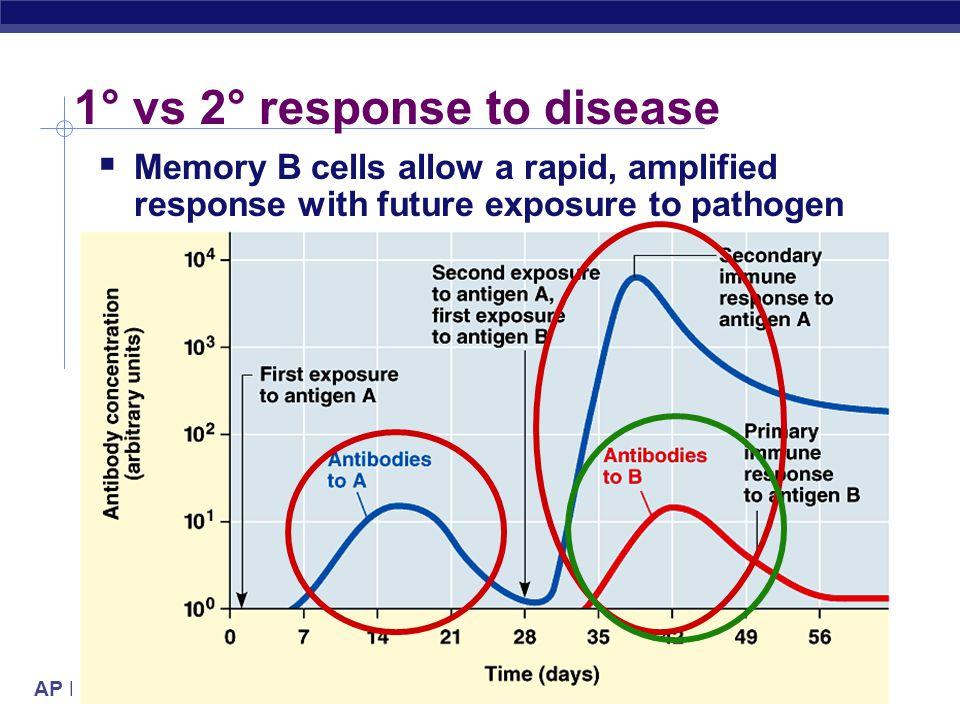 1° vs 2° response to disease