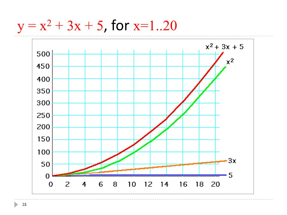 y = x2 + 3x + 5, for x=1..20