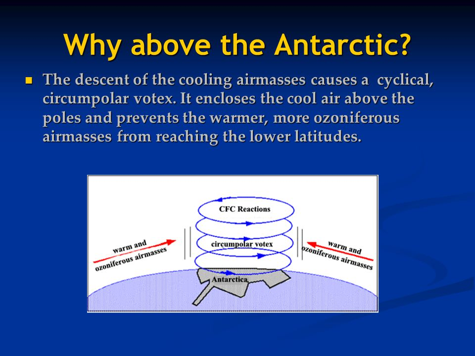 Why above the Antarctic