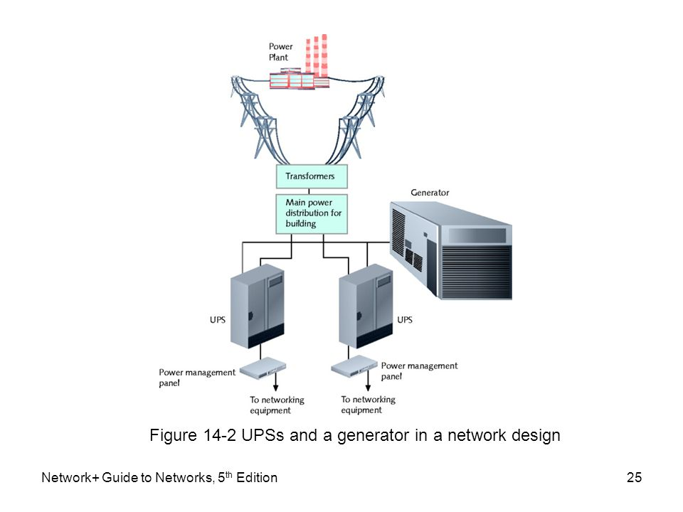 Figure 14-2 UPSs and a generator in a network design