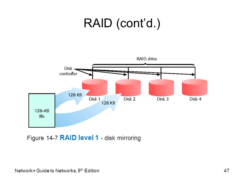 RAID (cont'd.) Figure 14-7 RAID level 1 - disk mirroring
