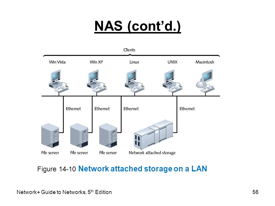 NAS (cont'd.) Figure 14-10 Network attached storage on a LAN