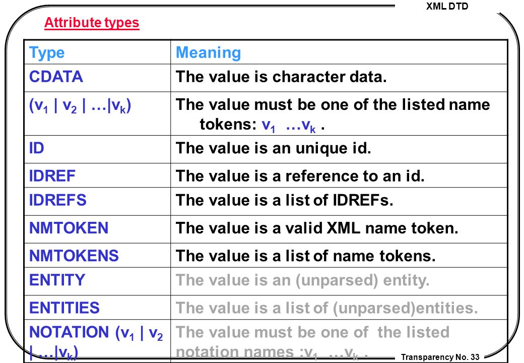 The value is character data. (v1 | v2 | …|vk)