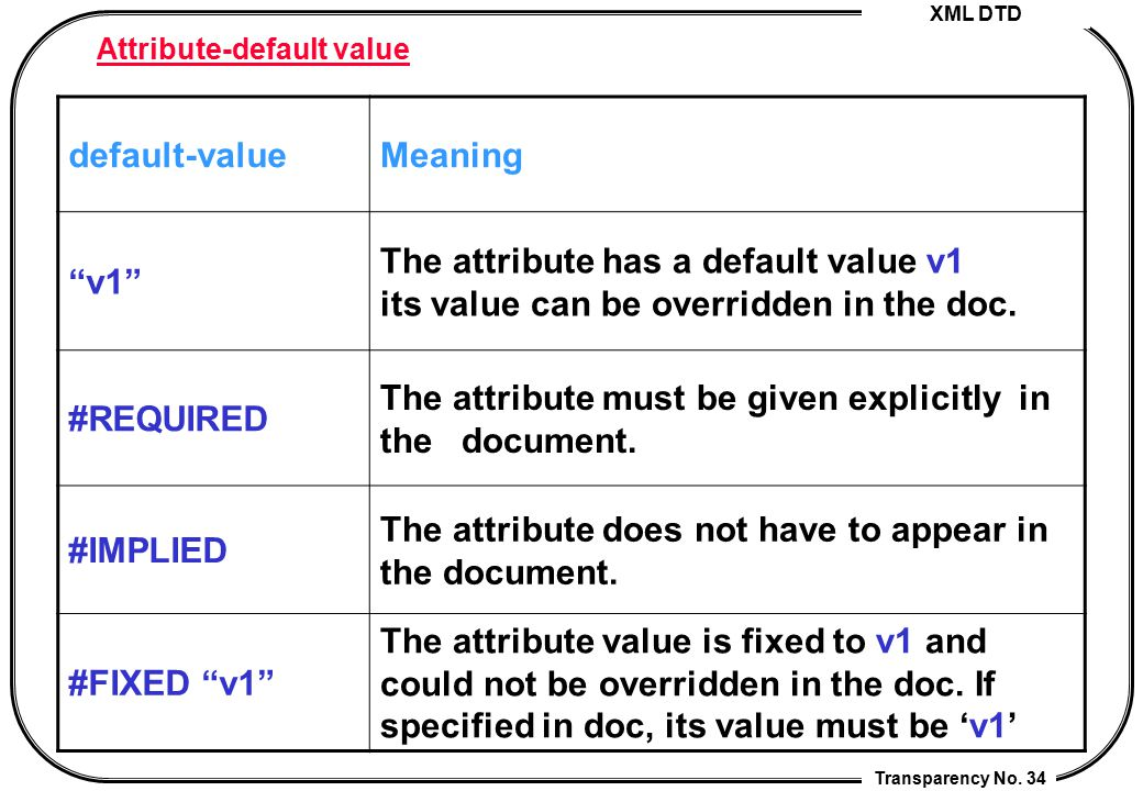 Attribute-default value