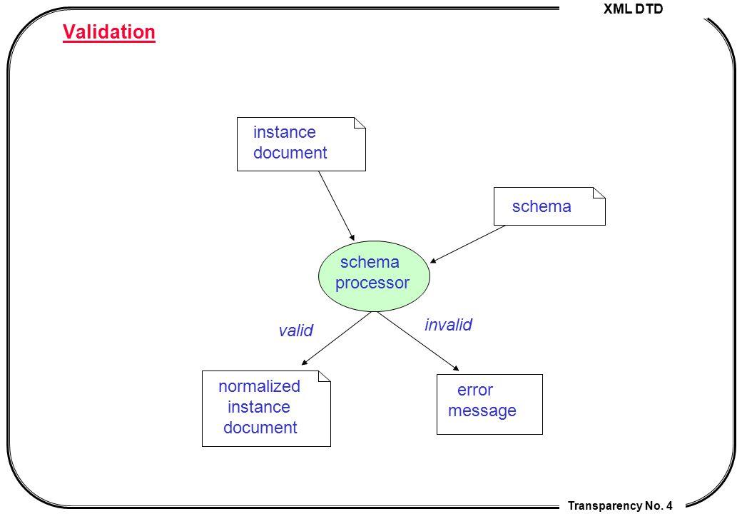 Validation instance document schema schema processor invalid valid