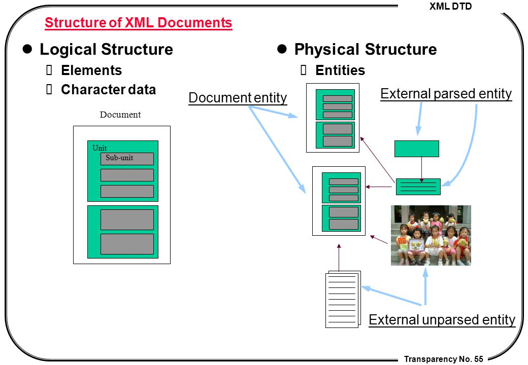 Structure of XML Documents