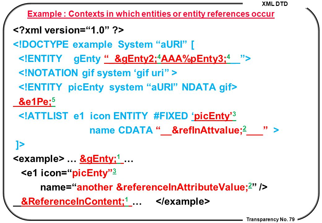Example : Contexts in which entities or entity references occur
