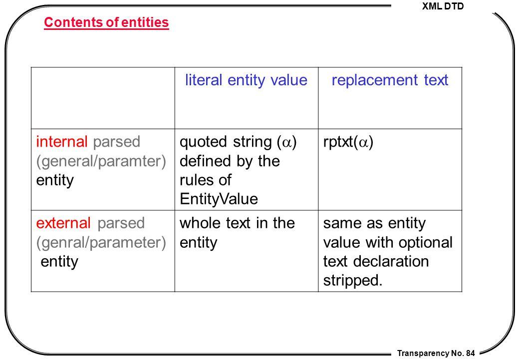 internal parsed (general/paramter) entity