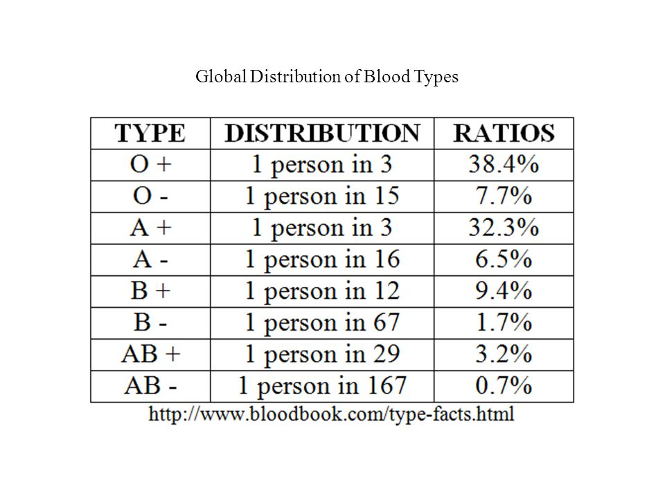Global Distribution of Blood Types