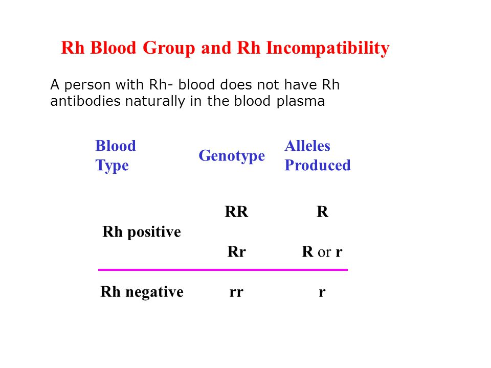 Rh Blood Group and Rh Incompatibility