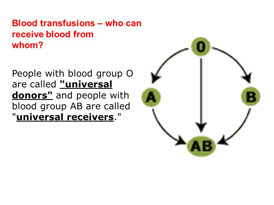 Blood transfusions – who can receive blood from whom