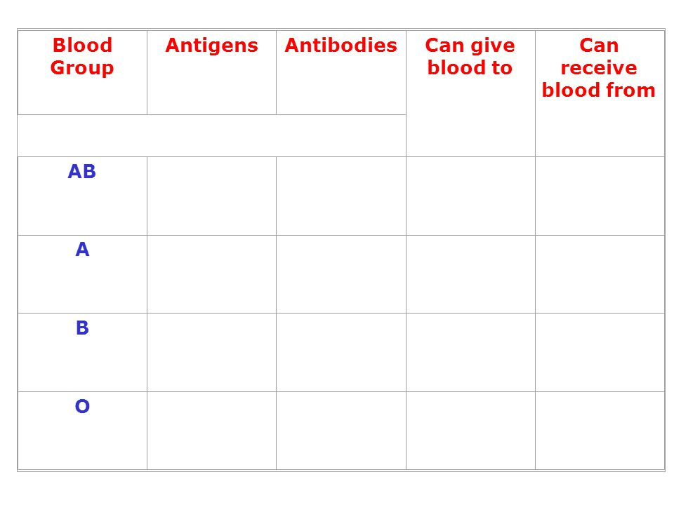 Blood Group Antigens Antibodies Can give blood to Can receive blood from AB A B O