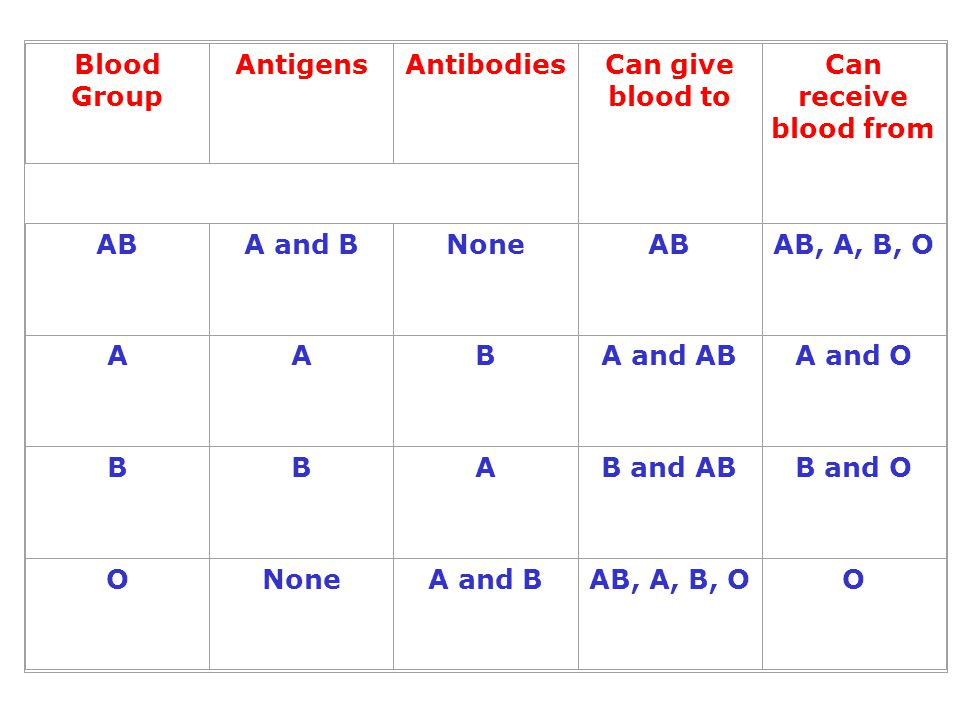 Blood Group Antigens. Antibodies. Can give blood to. Can receive blood from. AB. A and B. None.