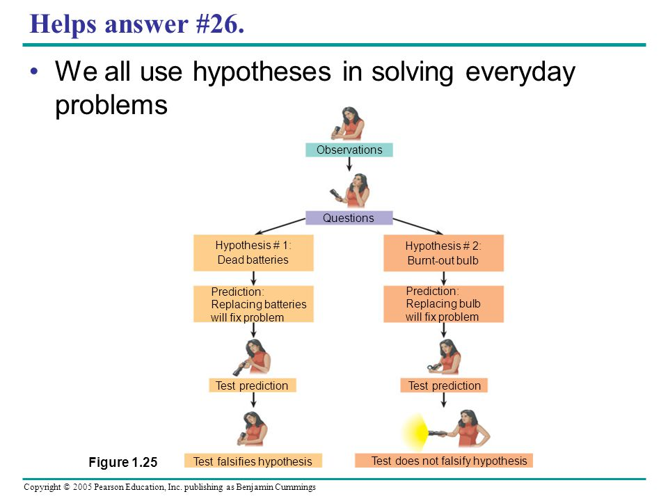 We all use hypotheses in solving everyday problems