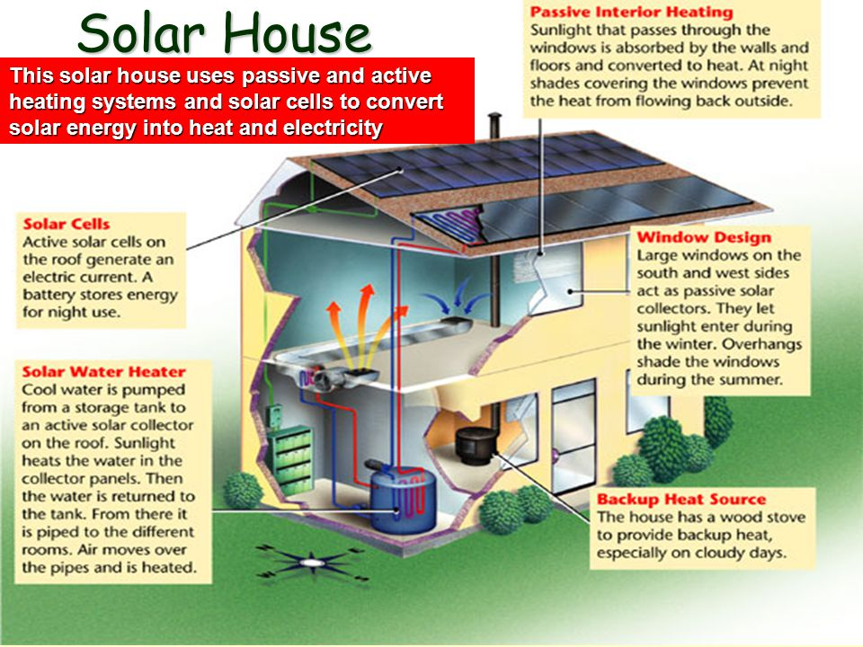 Solar House This solar house uses passive and active heating systems and solar cells to convert solar energy into heat and electricity.