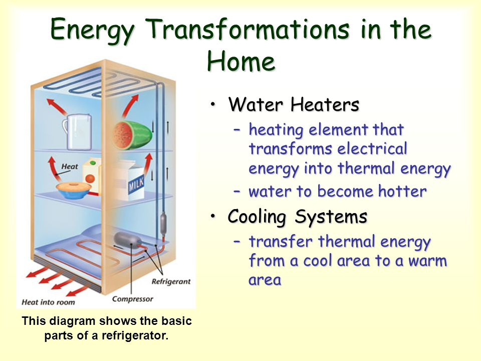 Energy Transformations in the Home