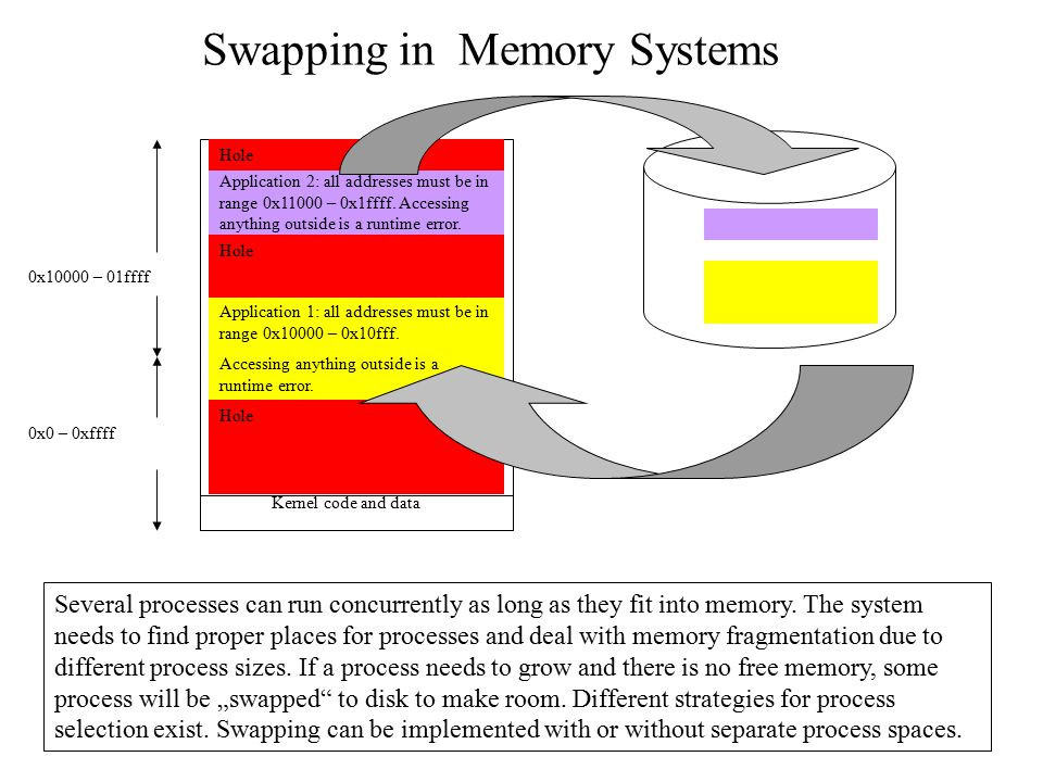 Swapping in Memory Systems