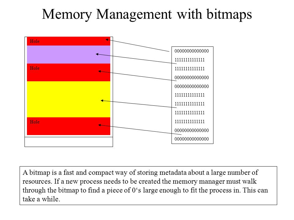 Memory Management with bitmaps