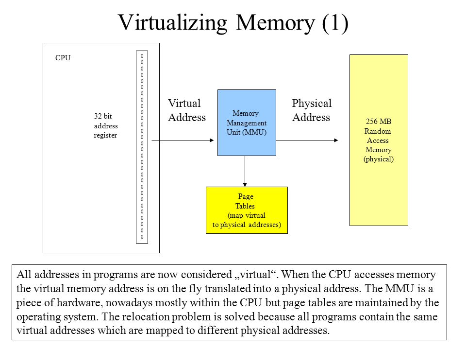 Virtualizing Memory (1)
