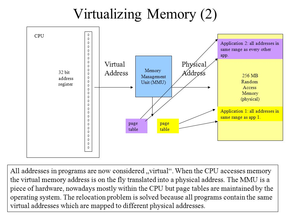 Virtualizing Memory (2)