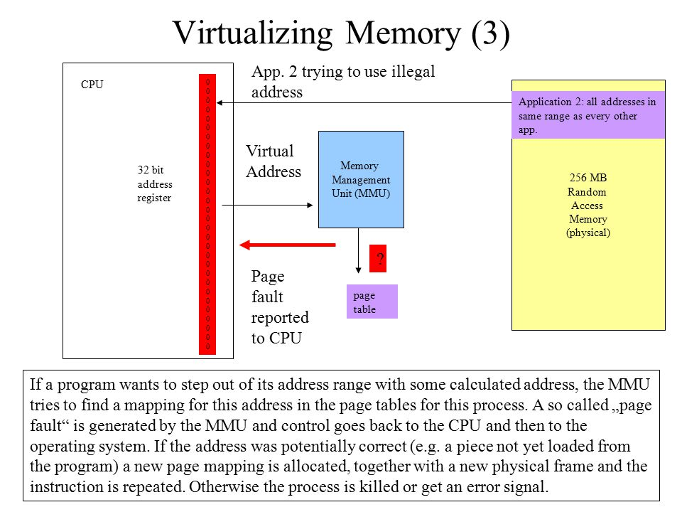 Virtualizing Memory (3)