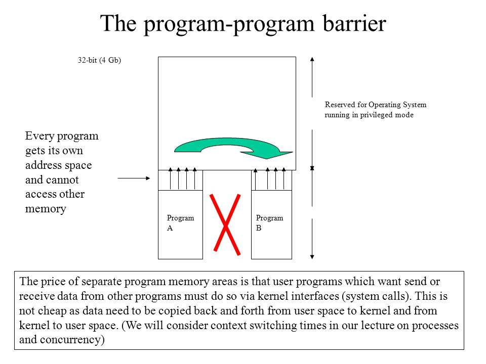 The program-program barrier