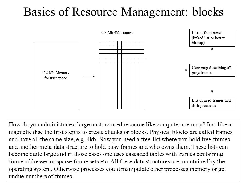 Basics of Resource Management: blocks
