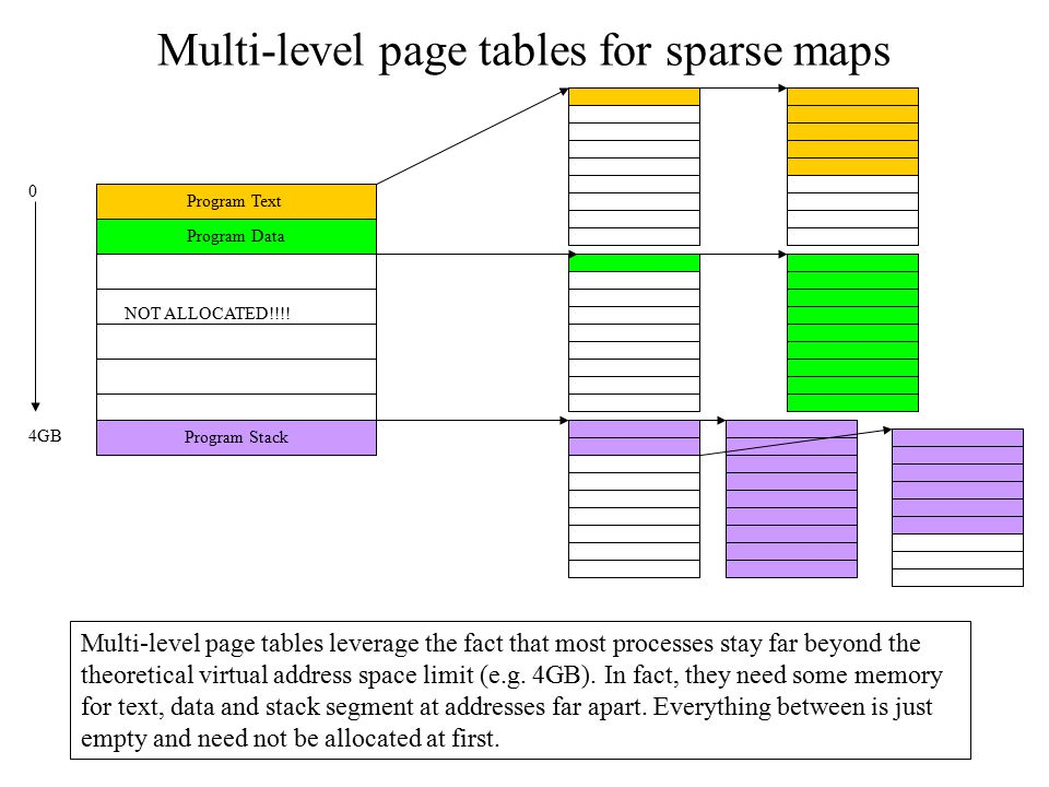 Multi-level page tables for sparse maps