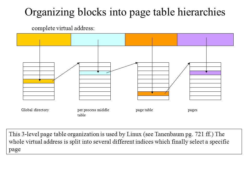 Organizing blocks into page table hierarchies