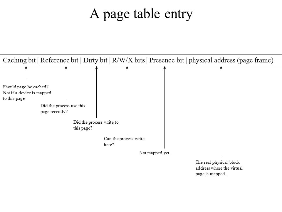 A page table entry Caching bit | Reference bit | Dirty bit | R/W/X bits | Presence bit | physical address (page frame)