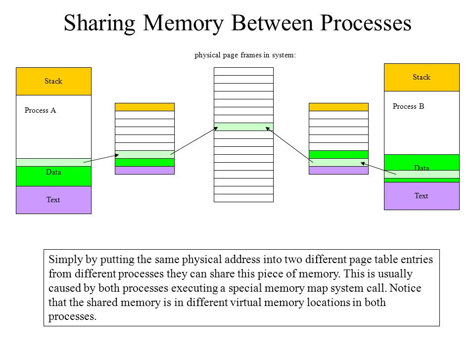 Sharing Memory Between Processes