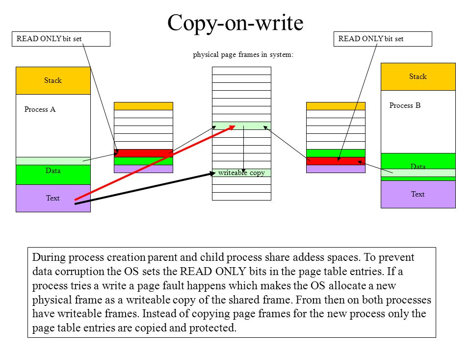 Copy-on-write READ ONLY bit set. READ ONLY bit set. physical page frames in system: Stack. Stack.