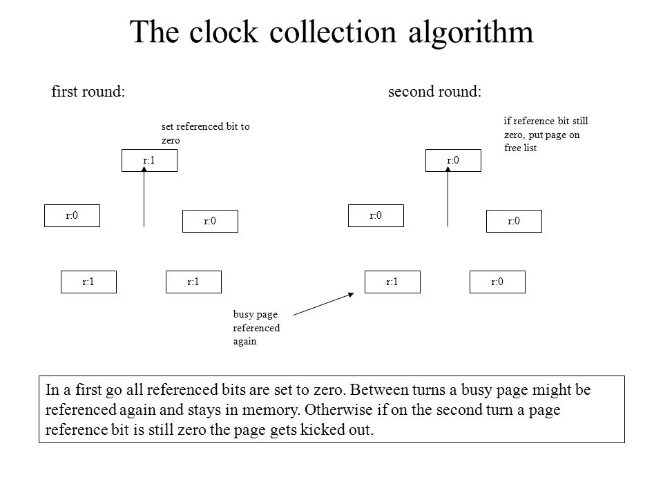 The clock collection algorithm