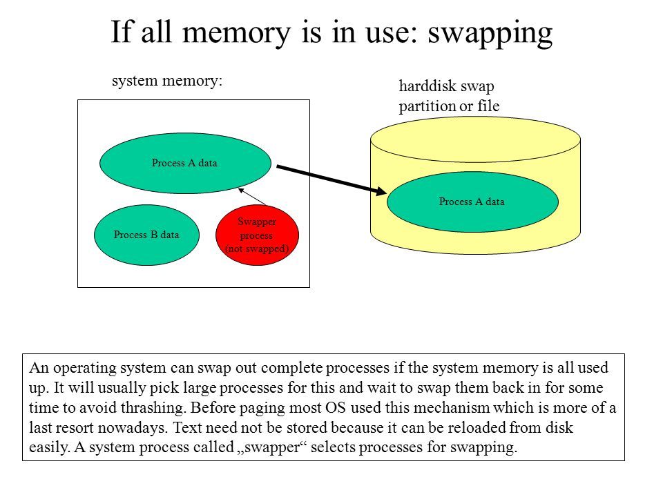 If all memory is in use: swapping