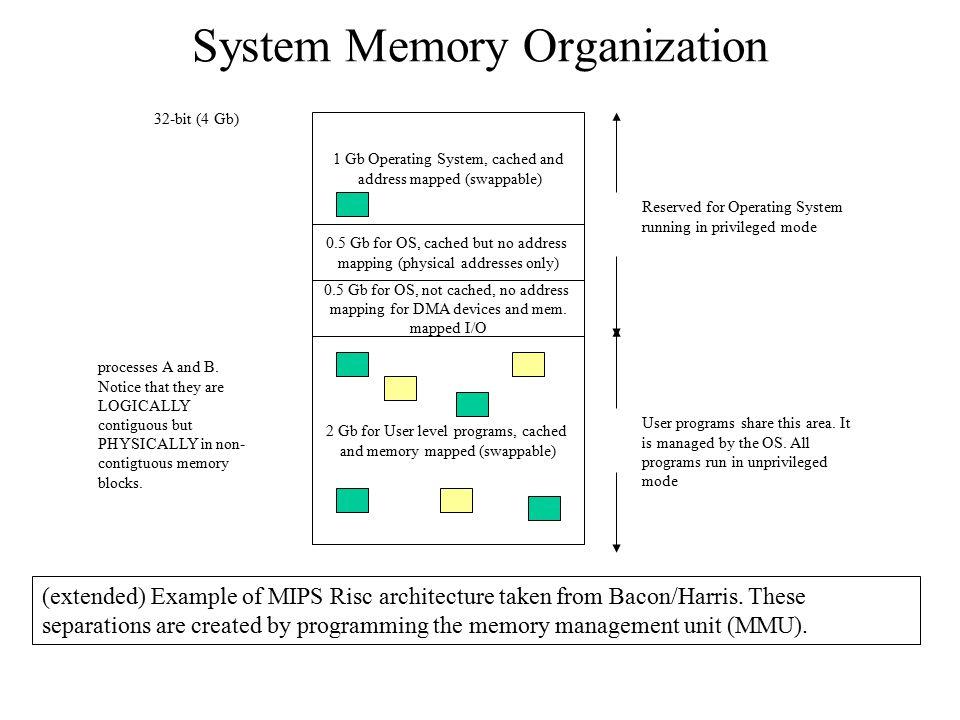 System Memory Organization