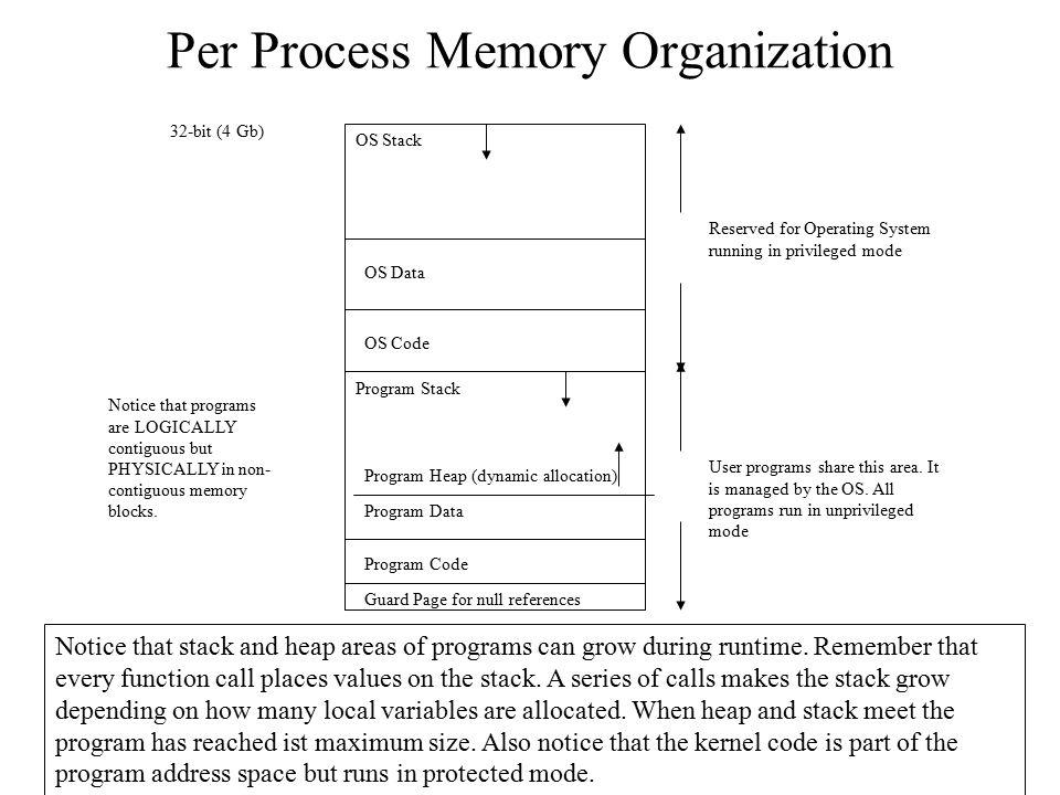 Per Process Memory Organization