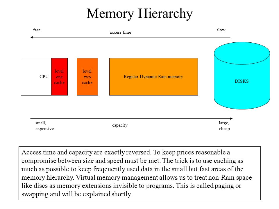 Regular Dynamic Ram memory