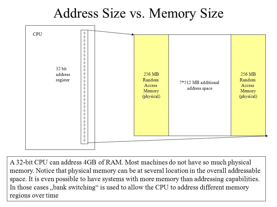 Address Size vs. Memory Size
