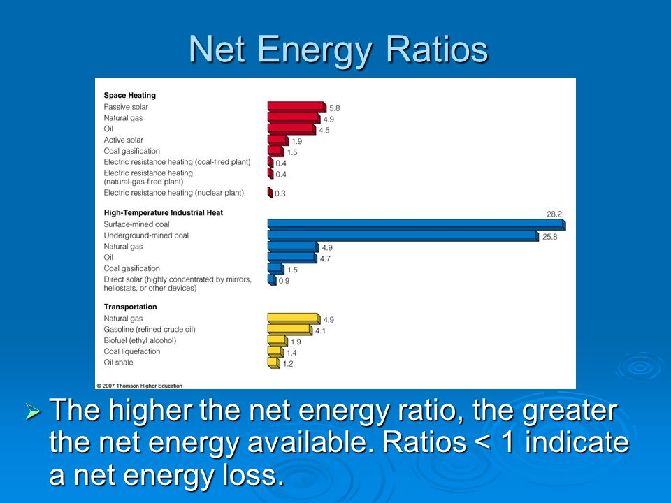 Net Energy Ratios The higher the net energy ratio, the greater the net energy available.