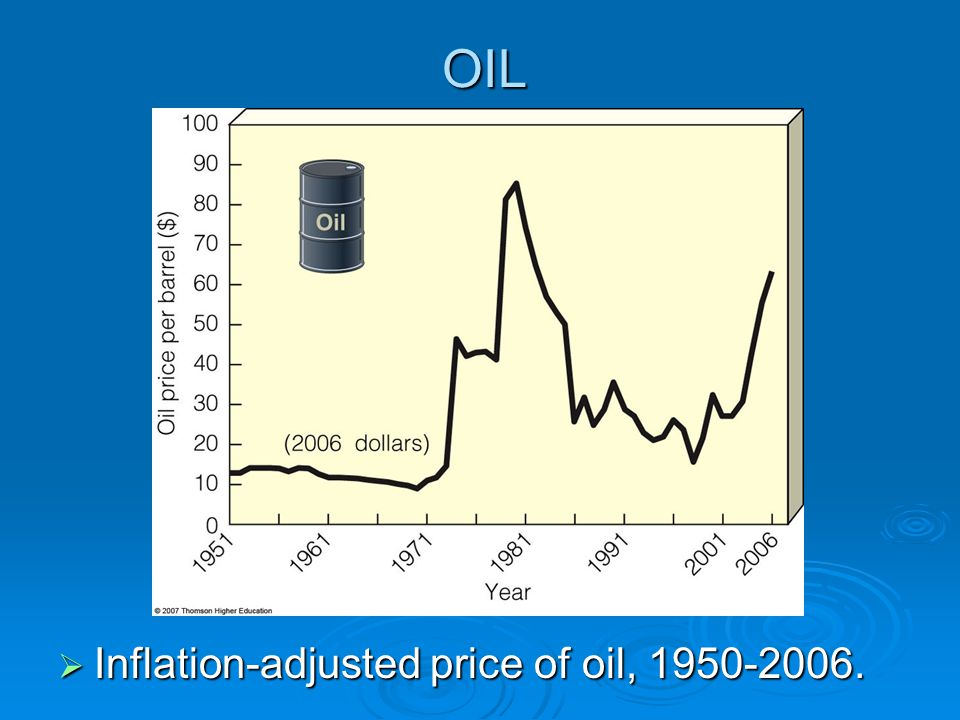 OIL Inflation-adjusted price of oil, 1950-2006.