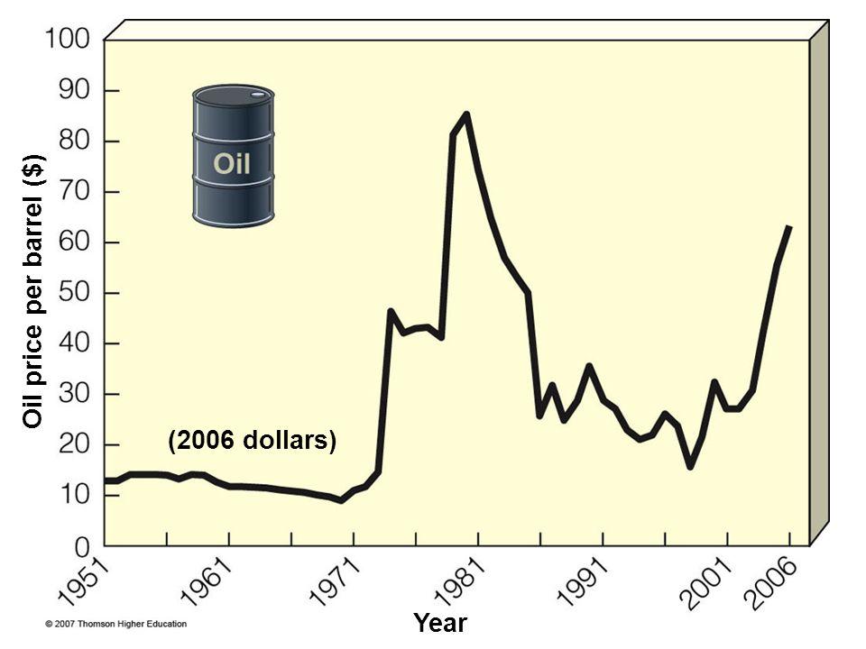 Oil price per barrel ($)
